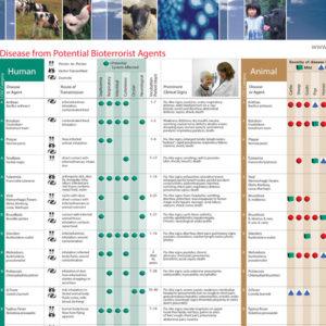 Bioterrorism High Consequence Pathogen Wallchart 01