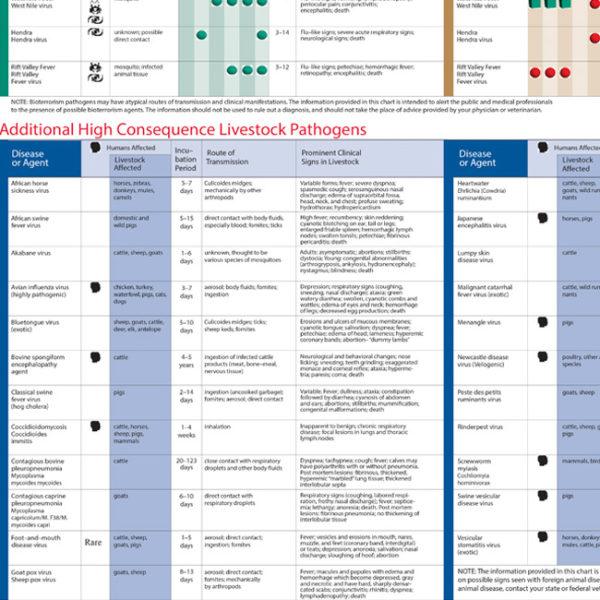 Bioterrorism High Consequence Pathogen Wallchart