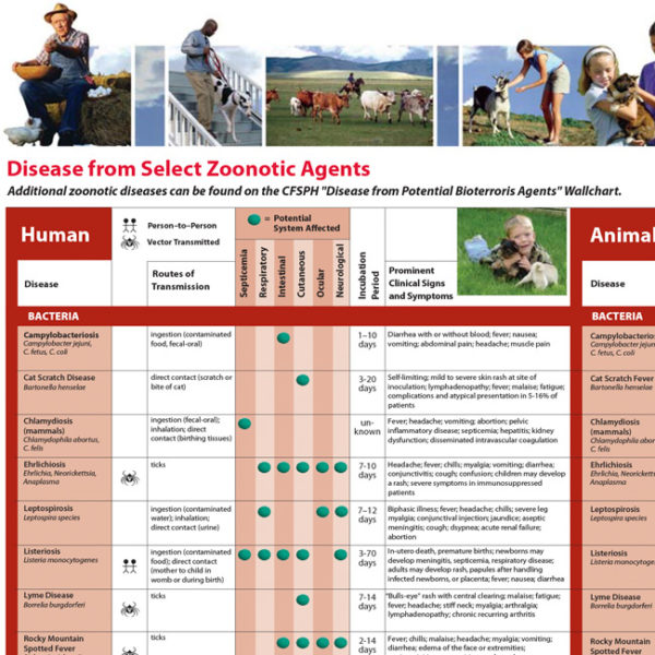 Diseases from Selected Zoonotic Agents Wallchart